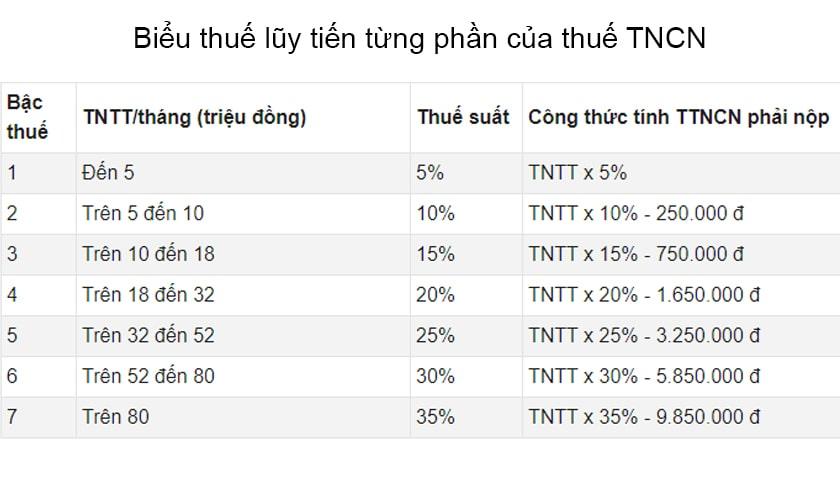Công thức tính thuế TNCN bằng Excel