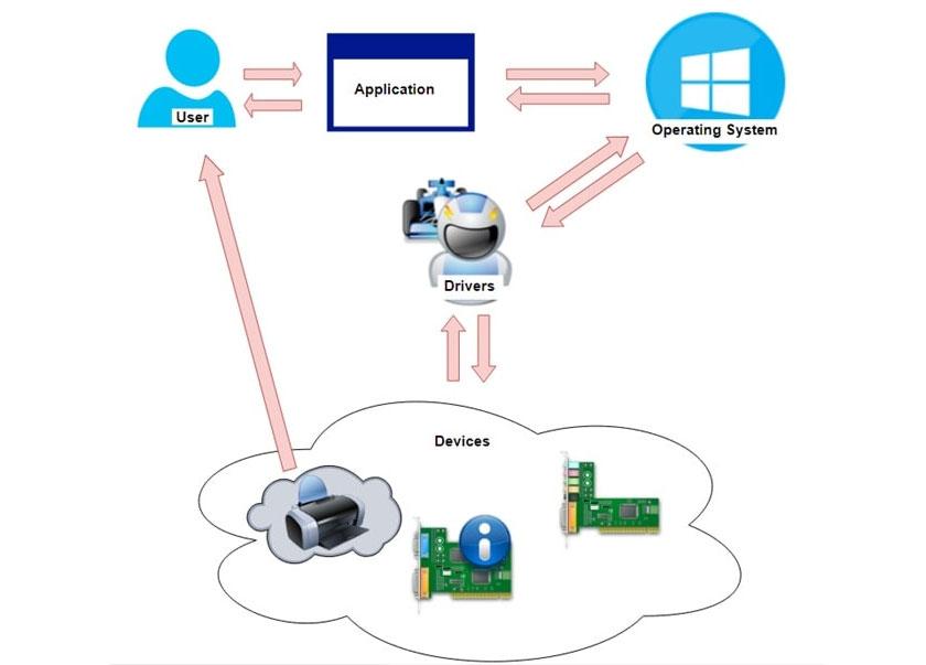 Driver có vai trò quan trọng, bởi nhiệm vụ của driver chính là một người thông dịch qua lại giữa hệ điều hành với phần cứng máy tính
